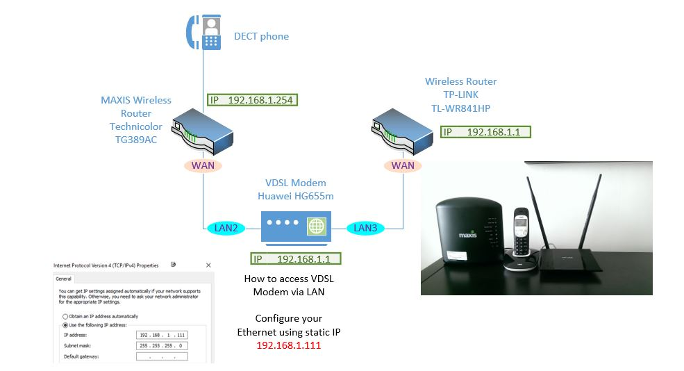 Maxis Fiber Router Replacement to support VOIP - AKUADI ORG
